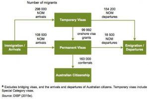 Australia's immigration flow 2013-14